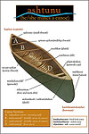 Diagram showing the Innu names for the parts of a canoe